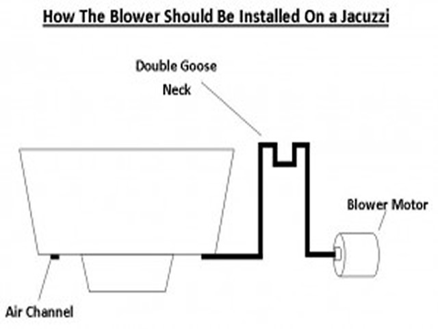 How-The-Blower-Should-Be-Installed-On-a-Jacuzzi-Jacuzzi Air Blower